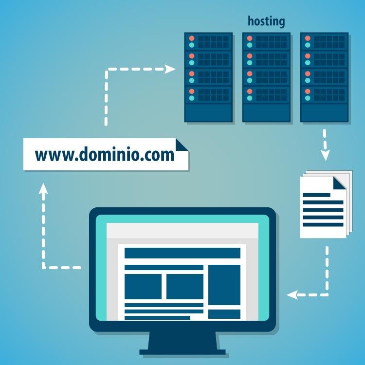 Funcionamiento del dominio y el hosting